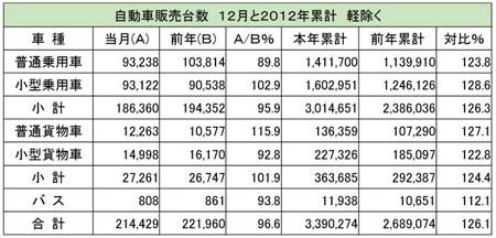 自動車販売台数 12月と2012年累計 軽除く