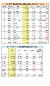 7月の軽自動車(乗用)の車名別人気売上げランキング 売れている車ベスト20(クリック拡大)