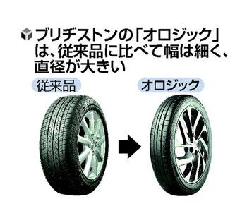 新世代低燃費タイヤ オロジック