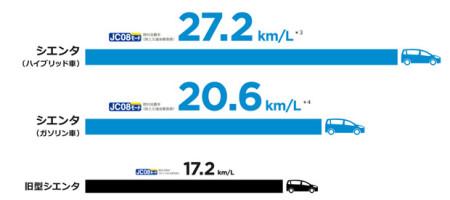 シエンタ 燃費比較